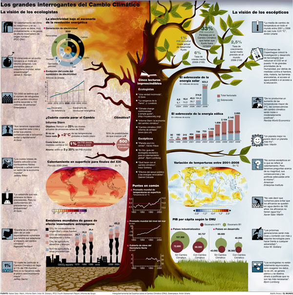 Ideas for journalistic infographics, infographics newspaper design ...